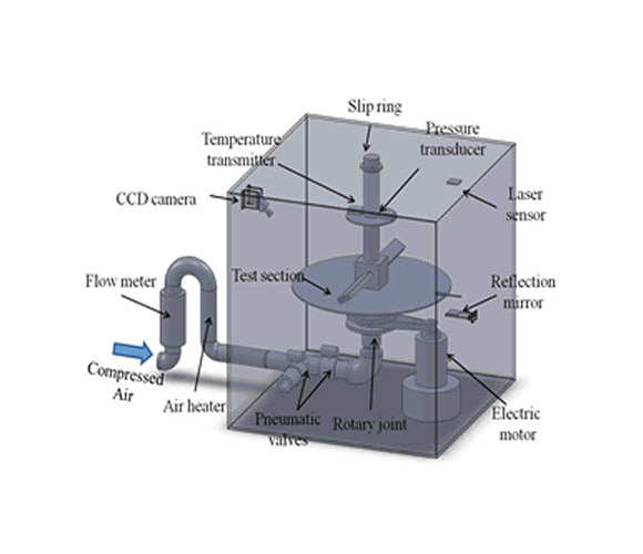 Rotating channel test apparatus (design)