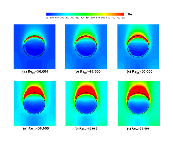 Heat transfer coefficient on Dimpled Surface